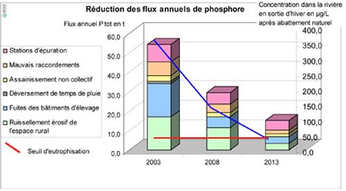 eau-cyano-graf-abbatement-phosphore-500x300