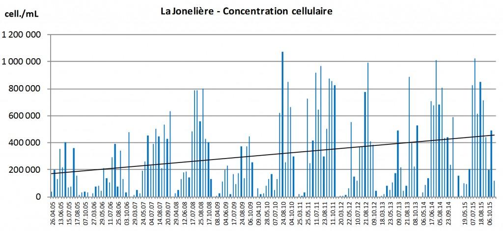 EA_CY_courbe-phytoplancton-2015-jonelière
