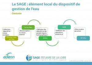 CL_PL_Le_SAGE_Schema_gestion_de_leau